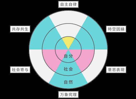 探究領域の図